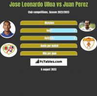 Jose Leonardo Ulloa vs Juan Perez h2h player stats