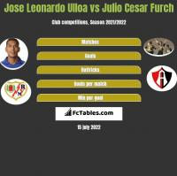 Jose Leonardo Ulloa vs Julio Cesar Furch h2h player stats