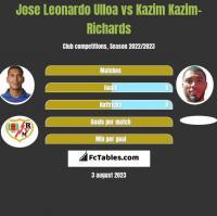 Jose Leonardo Ulloa vs Kazim Kazim-Richards h2h player stats