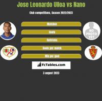 Jose Leonardo Ulloa vs Nano h2h player stats
