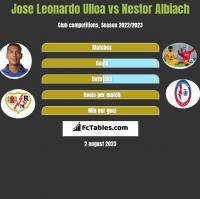 Jose Leonardo Ulloa vs Nestor Albiach h2h player stats