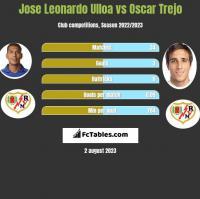 Jose Leonardo Ulloa vs Oscar Trejo h2h player stats