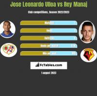 Jose Leonardo Ulloa vs Rey Manaj h2h player stats