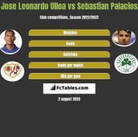 Jose Leonardo Ulloa vs Sebastian Palacios h2h player stats