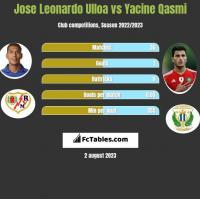 Jose Leonardo Ulloa vs Yacine Qasmi h2h player stats