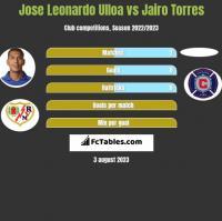 Jose Leonardo Ulloa vs Jairo Torres h2h player stats