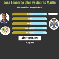 Jose Leonardo Ulloa vs Andres Martin h2h player stats