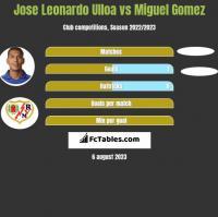 Jose Leonardo Ulloa vs Miguel Gomez h2h player stats
