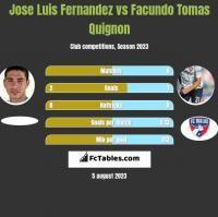 Jose Luis Fernandez vs Facundo Tomas Quignon h2h player stats