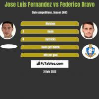 Jose Luis Fernandez vs Federico Bravo h2h player stats
