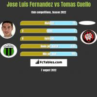 Jose Luis Fernandez vs Tomas Cuello h2h player stats