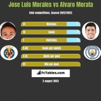 Jose Luis Morales vs Alvaro Morata h2h player stats