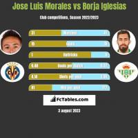 Jose Luis Morales vs Borja Iglesias h2h player stats