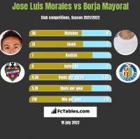 Jose Luis Morales vs Borja Mayoral h2h player stats