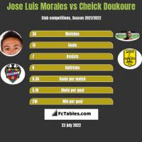 Jose Luis Morales vs Cheick Doukoure h2h player stats
