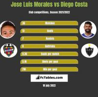 Jose Luis Morales vs Diego Costa h2h player stats