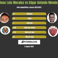 Jose Luis Morales vs Edgar Antonio Mendez h2h player stats