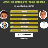 Jose Luis Morales vs Fabian Orellana h2h player stats