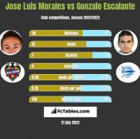 Jose Luis Morales vs Gonzalo Escalante h2h player stats