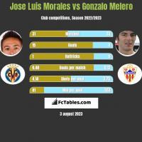 Jose Luis Morales vs Gonzalo Melero h2h player stats