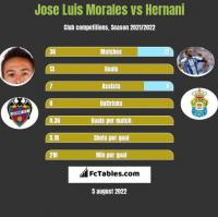 Jose Luis Morales vs Hernani h2h player stats