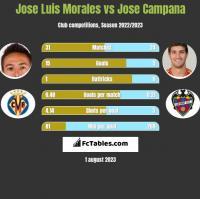 Jose Luis Morales vs Jose Campana h2h player stats