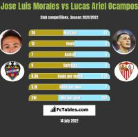 Jose Luis Morales vs Lucas Ariel Ocampos h2h player stats