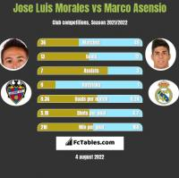 Jose Luis Morales vs Marco Asensio h2h player stats