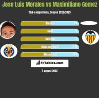 Jose Luis Morales vs Maximiliano Gomez h2h player stats