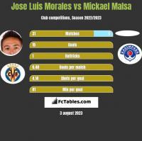 Jose Luis Morales vs Mickael Malsa h2h player stats