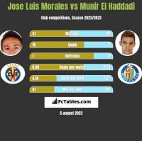 Jose Luis Morales vs Munir El Haddadi h2h player stats