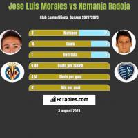 Jose Luis Morales vs Nemanja Radoja h2h player stats
