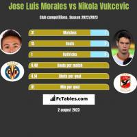 Jose Luis Morales vs Nikola Vukcevic h2h player stats