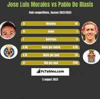 Jose Luis Morales vs Pablo De Blasis h2h player stats