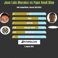 Jose Luis Morales vs Pape Kouli Diop h2h player stats