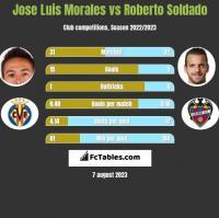 Jose Luis Morales vs Roberto Soldado h2h player stats