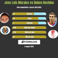 Jose Luis Morales vs Ruben Rochina h2h player stats