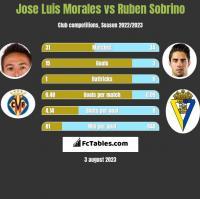 Jose Luis Morales vs Ruben Sobrino h2h player stats