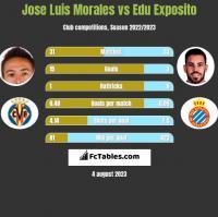 Jose Luis Morales vs Edu Exposito h2h player stats
