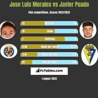 Jose Luis Morales vs Javier Puado h2h player stats