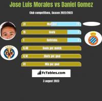 Jose Luis Morales vs Daniel Gomez h2h player stats