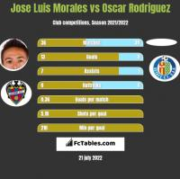 Jose Luis Morales vs Oscar Rodriguez h2h player stats