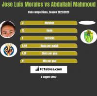 Jose Luis Morales vs Abdallahi Mahmoud h2h player stats