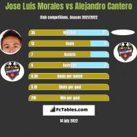 Jose Luis Morales vs Alejandro Cantero h2h player stats