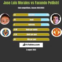 Jose Luis Morales vs Facundo Pellistri h2h player stats