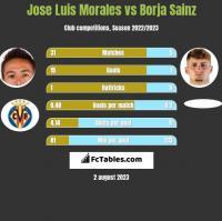 Jose Luis Morales vs Borja Sainz h2h player stats