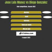 Jose Luis Munoz vs Diego Gonzalez h2h player stats
