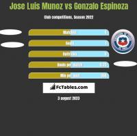 Jose Luis Munoz vs Gonzalo Espinoza h2h player stats