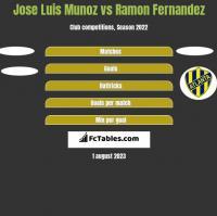 Jose Luis Munoz vs Ramon Fernandez h2h player stats