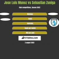 Jose Luis Munoz vs Sebastian Zuniga h2h player stats